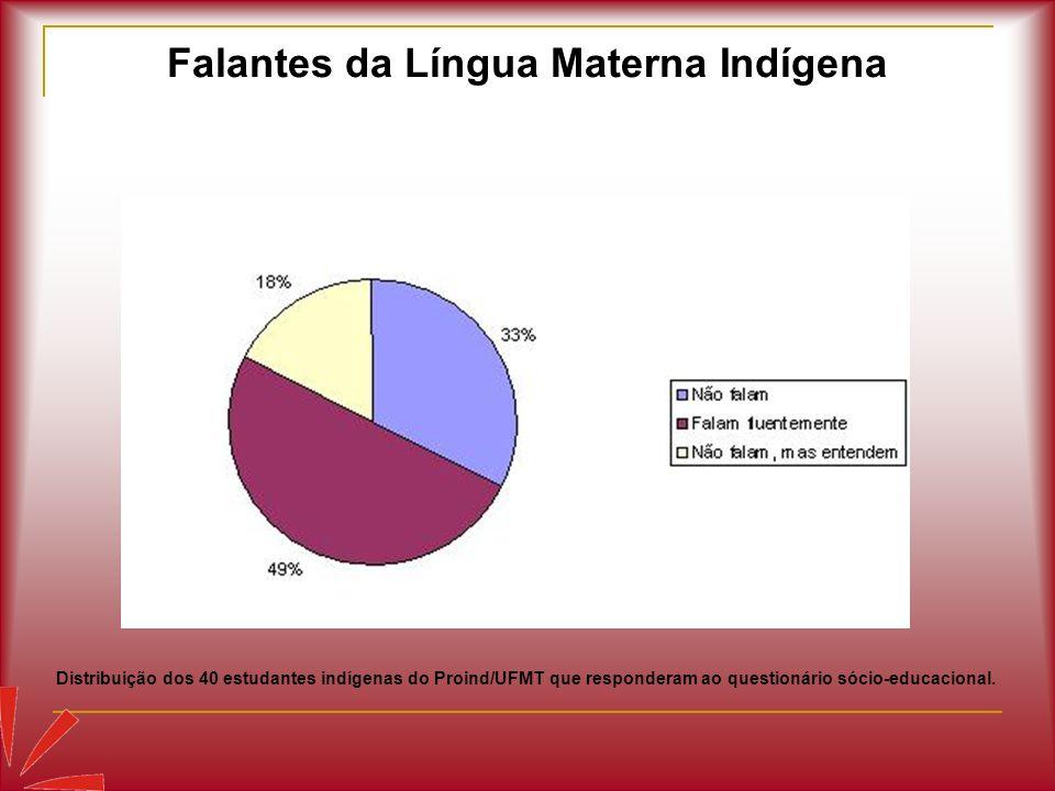 Falantes da Língua Materna Indígena Distribuição dos 40 estudantes indígenas do Proind/UFMT que responderam ao questionário sócio-educacional.