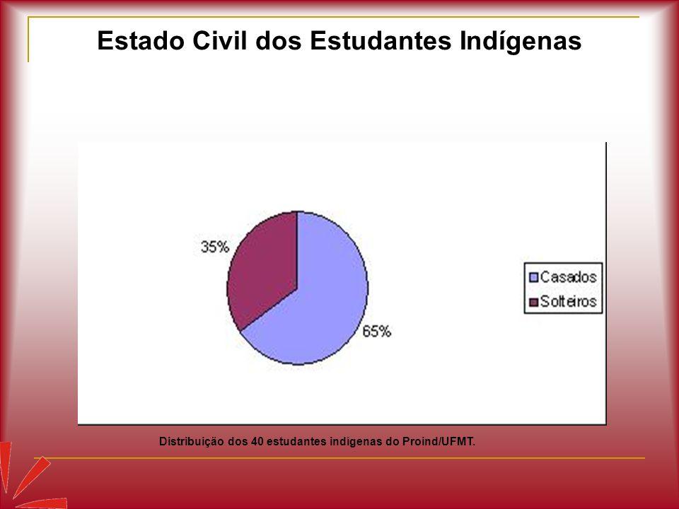 Estado Civil dos Estudantes Indígenas Distribuição dos 40 estudantes indígenas do Proind/UFMT.
