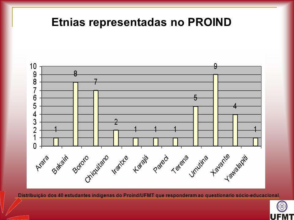 Etnias representadas no PROIND Distribuição dos 40 estudantes indígenas do Proind/UFMT que responderam ao questionário sócio-educacional.