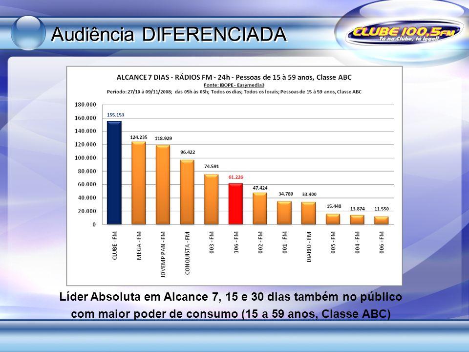 Líder Absoluta em Alcance 7, 15 e 30 dias também no público com maior poder de consumo (15 a 59 anos, Classe ABC) Audiência DIFERENCIADA