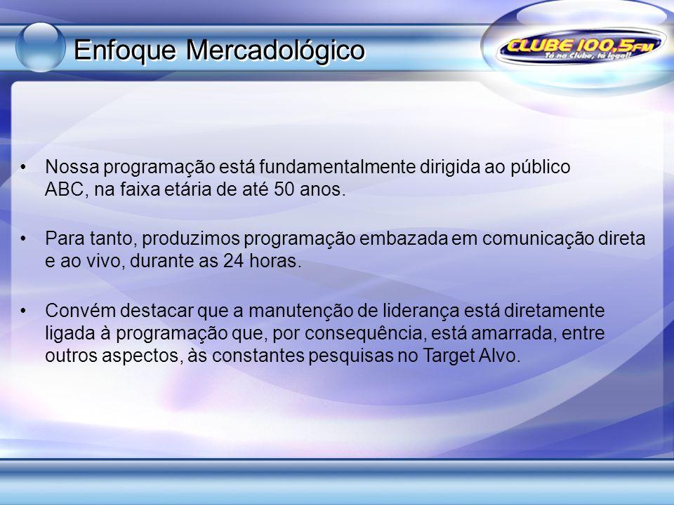 Enfoque Mercadológico Nossa programação está fundamentalmente dirigida ao público ABC, na faixa etária de até 50 anos. Para tanto, produzimos programa