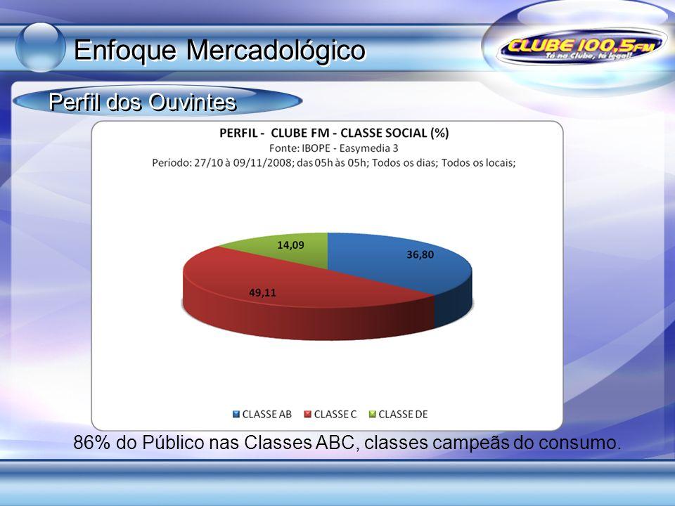 86% do Público nas Classes ABC, classes campeãs do consumo. Perfil dos Ouvintes Enfoque Mercadológico