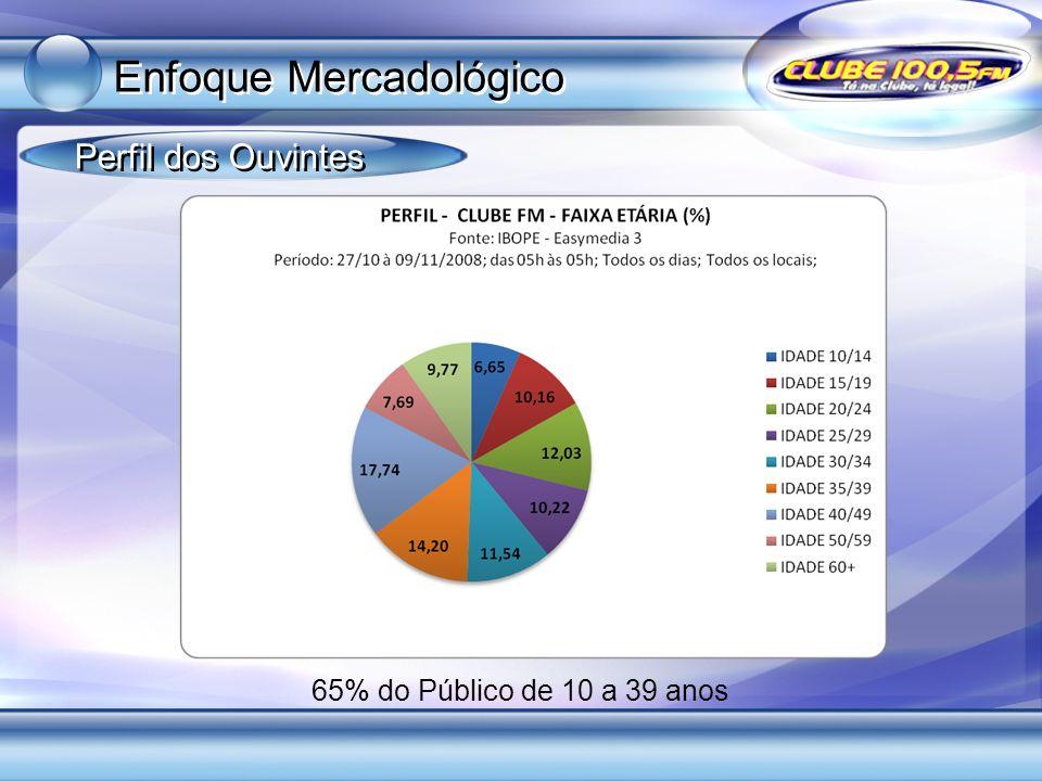 65% do Público de 10 a 39 anos Perfil dos Ouvintes Enfoque Mercadológico