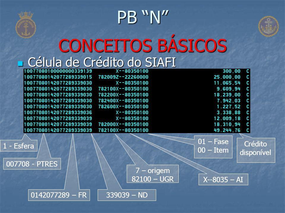 Célula de Crédito do SIAFI Célula de Crédito do SIAFI PB N CONCEITOS BÁSICOS 1 - Esfera 007708 - PTRES 0142077289 – FR339039 – ND X--8035 – AI Crédito