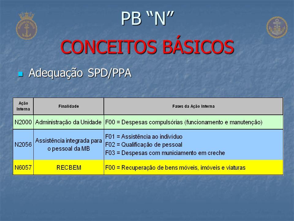 Adequação SPD/PPA Adequação SPD/PPA PB N CONCEITOS BÁSICOS
