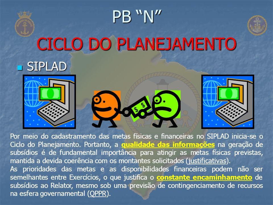 SIPLAD SIPLAD PB N CICLO DO PLANEJAMENTO Por meio do cadastramento das metas físicas e financeiras no SIPLAD inicia-se o Ciclo do Planejamento. Portan