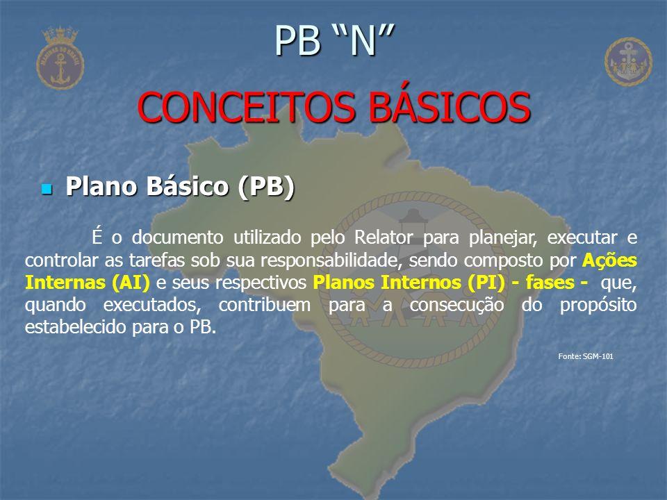 Plano Básico (PB) Plano Básico (PB) PB N CONCEITOS BÁSICOS É o documento utilizado pelo Relator para planejar, executar e controlar as tarefas sob sua