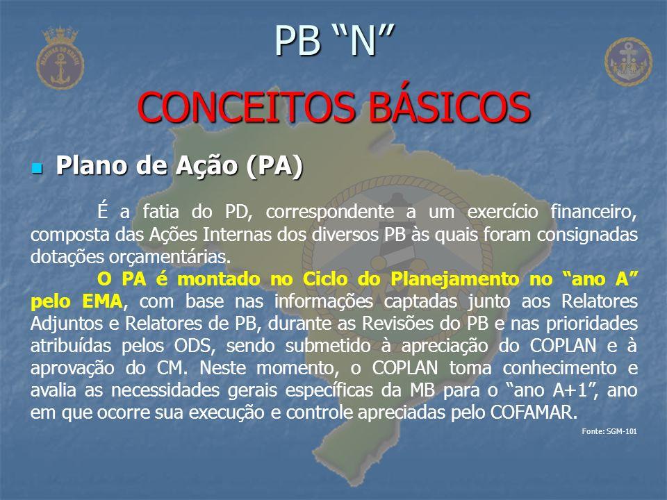 Plano de Ação (PA) Plano de Ação (PA) PB N CONCEITOS BÁSICOS É a fatia do PD, correspondente a um exercício financeiro, composta das Ações Internas do