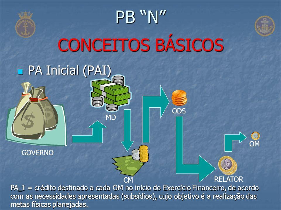 Confecção do Pedido de Obtenção (PO) Confecção do Pedido de Obtenção (PO) PB N FASES DA DESPESA Pedido de Obtenção (PO), Solicitação de Empenho (SOLEMP), Pedido de Fornecimento de Material ou Serviço (PFMS) etc.