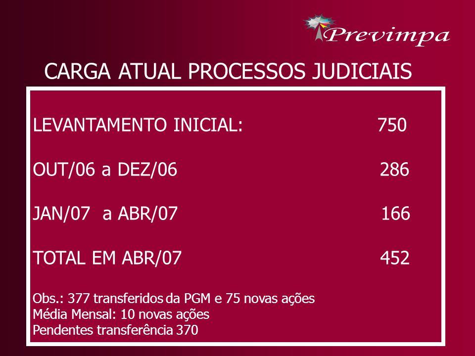 CARGA ATUAL PROCESSOS JUDICIAIS LEVANTAMENTO INICIAL: 750 OUT/06 a DEZ/06 286 JAN/07 a ABR/07 166 TOTAL EM ABR/07 452 Obs.: 377 transferidos da PGM e