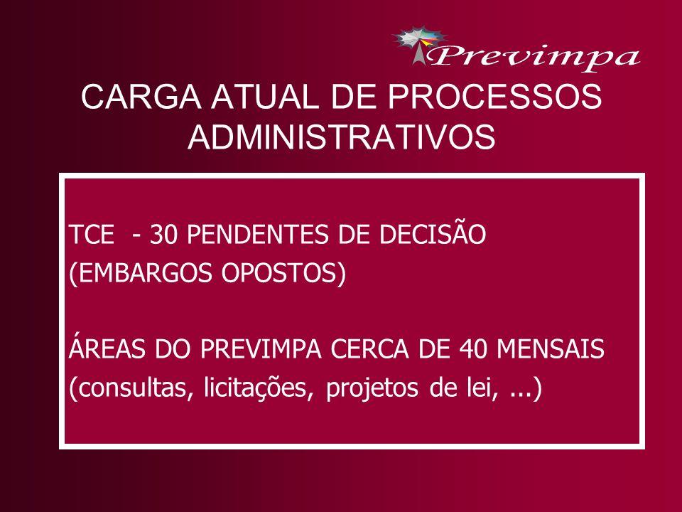 CARGA ATUAL DE PROCESSOS ADMINISTRATIVOS TCE - 30 PENDENTES DE DECISÃO (EMBARGOS OPOSTOS) ÁREAS DO PREVIMPA CERCA DE 40 MENSAIS (consultas, licitações