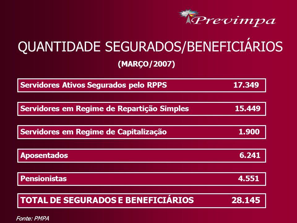 QUANTIDADE SEGURADOS/BENEFICIÁRIOS (MARÇO/2007) Servidores Ativos Segurados pelo RPPS 17.349 Servidores em Regime de Repartição Simples 15.449 Servido