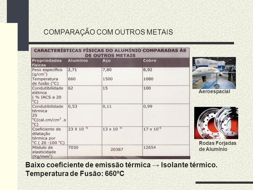 COMPARAÇÃO COM OUTROS METAIS Baixo coeficiente de emissão térmica Isolante térmico. Temperatura de Fusão: 660ºC Rodas Forjadas de Alumínio Aeroespacia