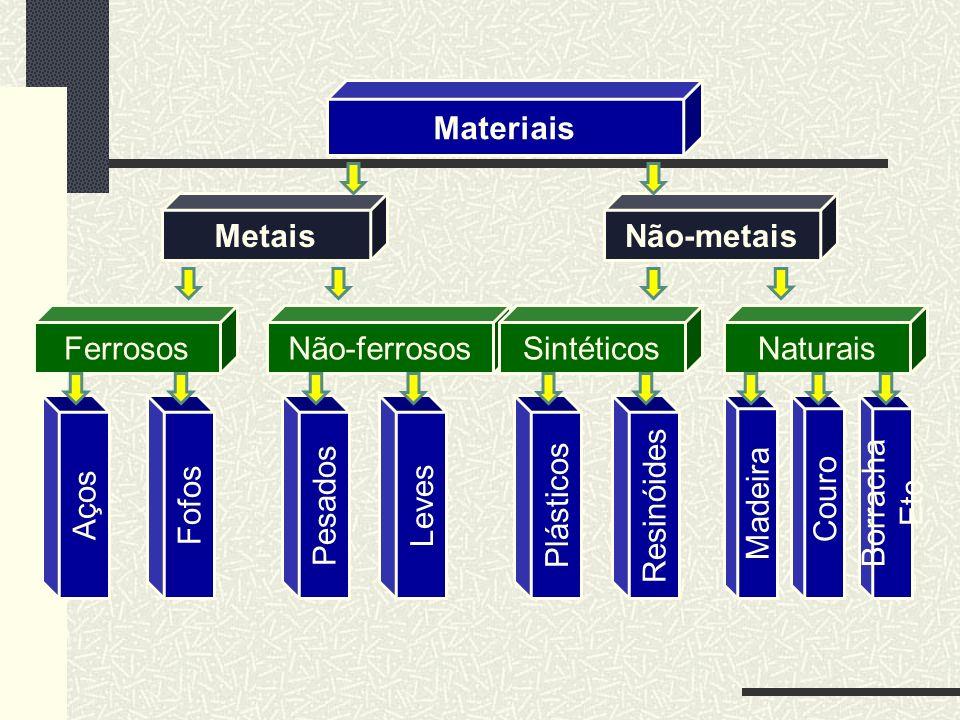 Materiais MetaisNão-metais FerrososNão-ferrososSintéticosNaturais AçosFofosPesadosLevesPlásticosResinóides Madeira Couro Borracha Etc