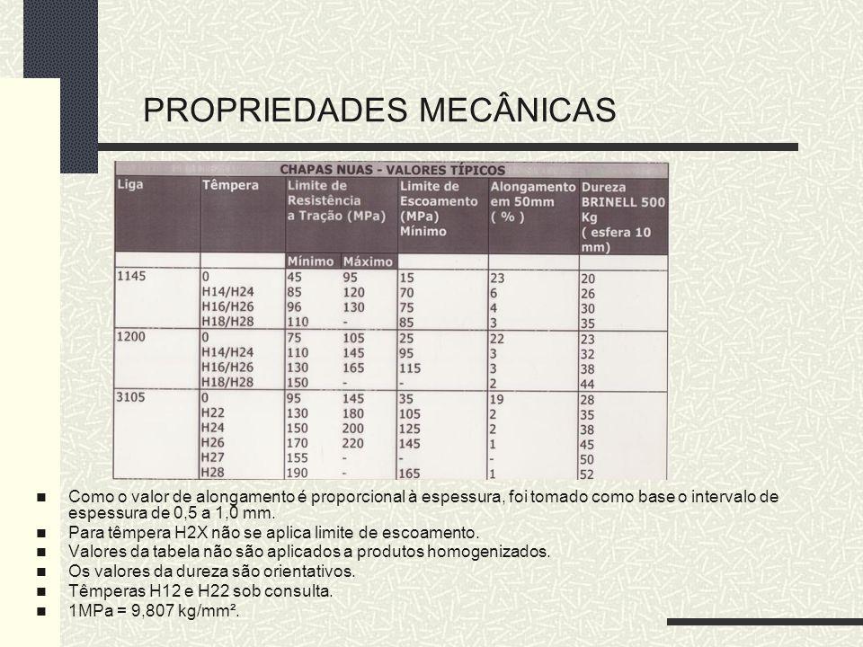 PROPRIEDADES MECÂNICAS Como o valor de alongamento é proporcional à espessura, foi tomado como base o intervalo de espessura de 0,5 a 1,0 mm. Para têm