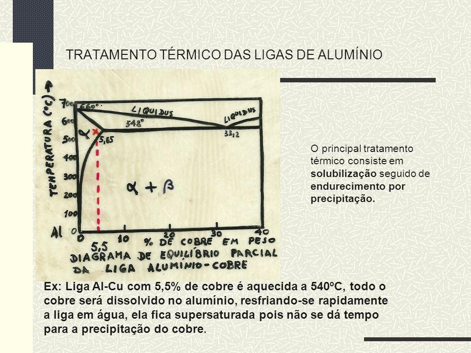 TRATAMENTO TÉRMICO DAS LIGAS DE ALUMÍNIO O principal tratamento térmico consiste em solubilização seguido de endurecimento por precipitação. Ex: Liga