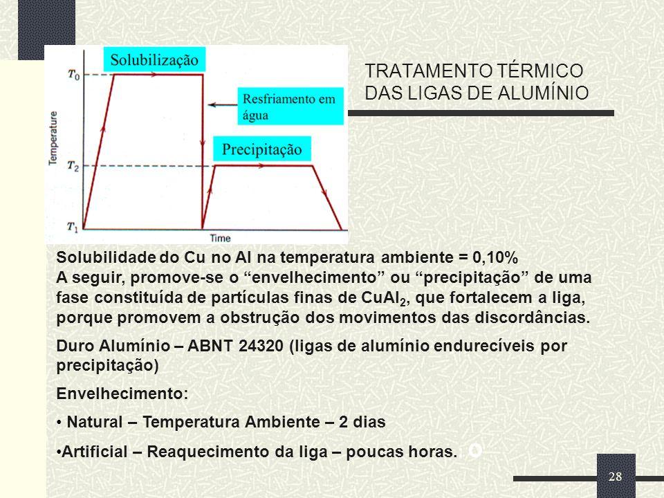 TRATAMENTO TÉRMICO DAS LIGAS DE ALUMÍNIO 28 Solubilidade do Cu no Al na temperatura ambiente = 0,10% A seguir, promove-se o envelhecimento ou precipit