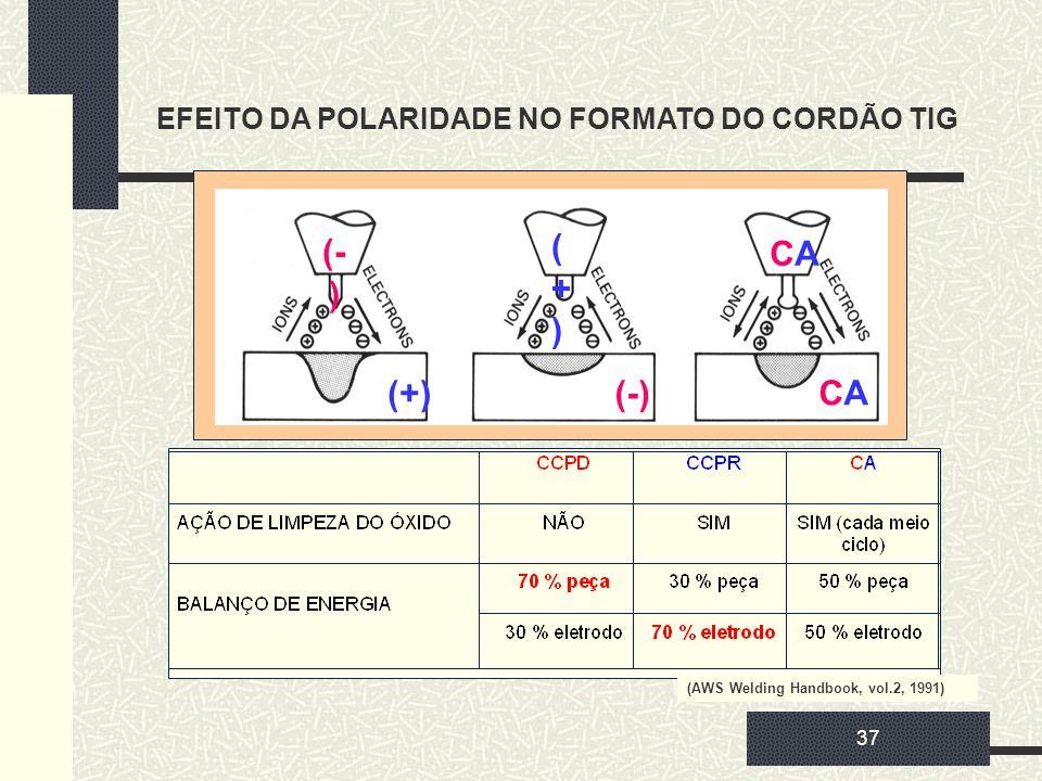 37 EFEITO DA POLARIDADE NO FORMATO DO CORDÃO TIG (AWS Welding Handbook, vol.2, 1991) (+)(+) (- ) (+)(-) CACA CACA