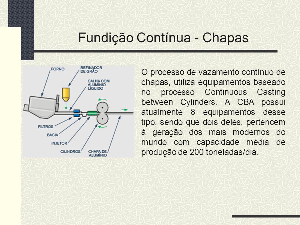 Fundição Contínua - Chapas O processo de vazamento contínuo de chapas, utiliza equipamentos baseado no processo Continuous Casting between Cylinders.