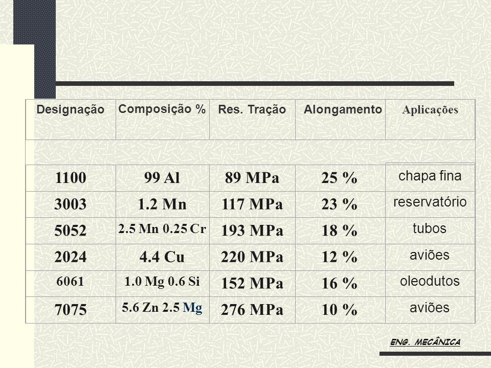 Designação Composição % Res. TraçãoAlongamento Aplicações 110099 Al89 MPa25 % chapa fina 30031.2 Mn117 MPa23 % reservatório 5052 2.5 Mn 0.25 Cr 193 MP