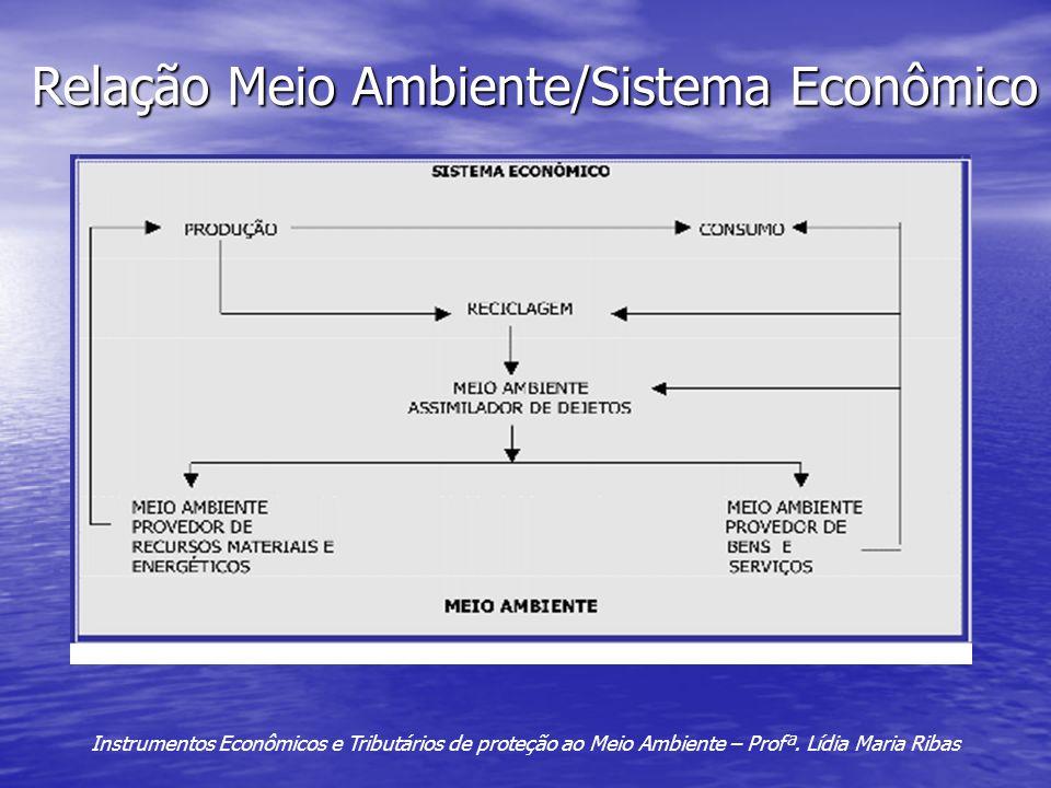Relação Meio Ambiente/Sistema Econômico Instrumentos Econômicos e Tributários de proteção ao Meio Ambiente – Profª. Lídia Maria Ribas