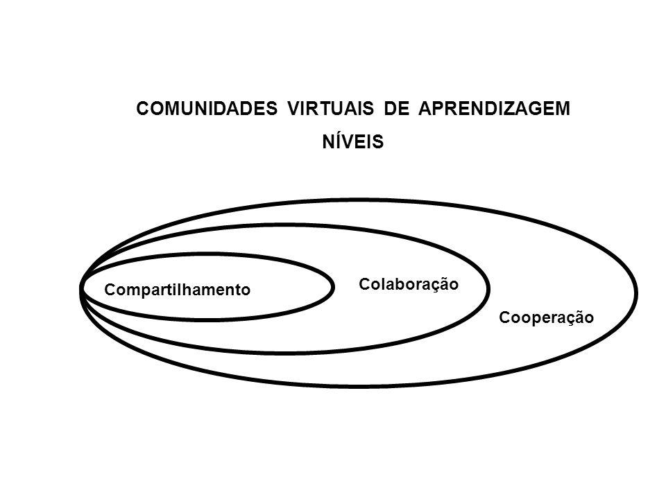 COMUNIDADES VIRTUAIS DE APRENDIZAGEM NÍVEIS Compartilhamento Colaboração Cooperação