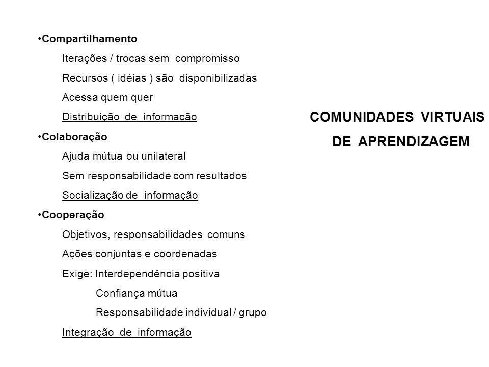 COMUNIDADES VIRTUAIS DE APRENDIZAGEM Compartilhamento Iterações / trocas sem compromisso Recursos ( idéias ) são disponibilizadas Acessa quem quer Dis