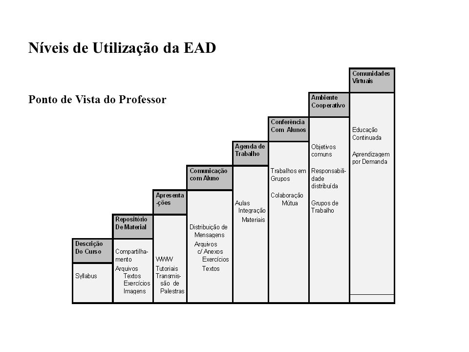 Níveis de Utilização da EAD Ponto de Vista do Professor