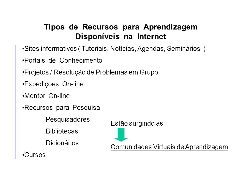 Tipos de Recursos para Aprendizagem Disponíveis na Internet Sites informativos ( Tutoriais, Notícias, Agendas, Seminários ) Portais de Conhecimento Pr