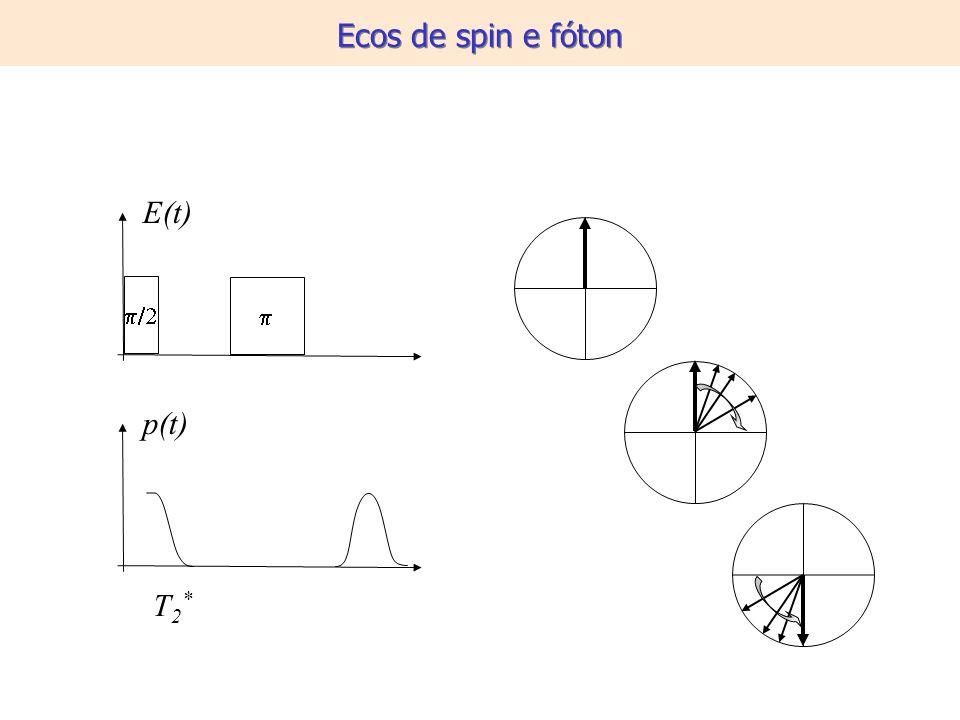 E(t) p(t) T2*T2* Ecos de spin e fóton