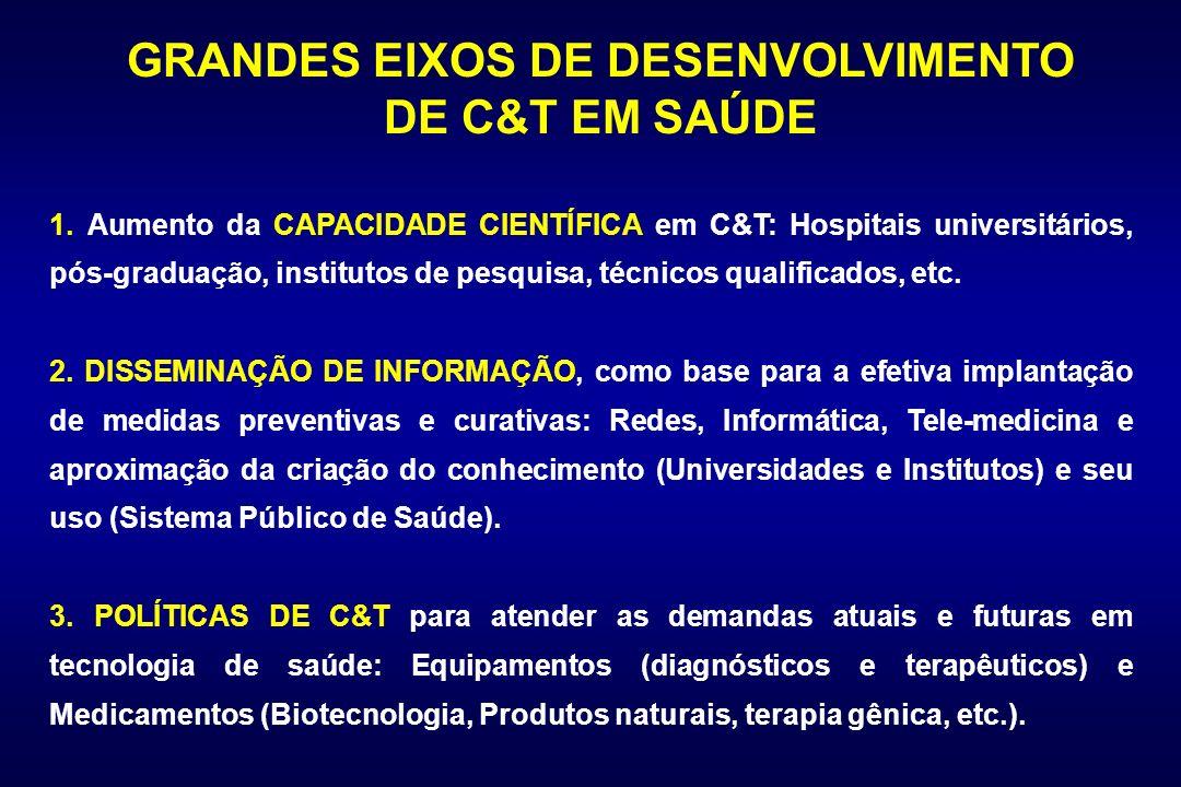 GRANDES EIXOS DE DESENVOLVIMENTO DE C&T EM SAÚDE 1. Aumento da CAPACIDADE CIENTÍFICA em C&T: Hospitais universitários, pós-graduação, institutos de pe