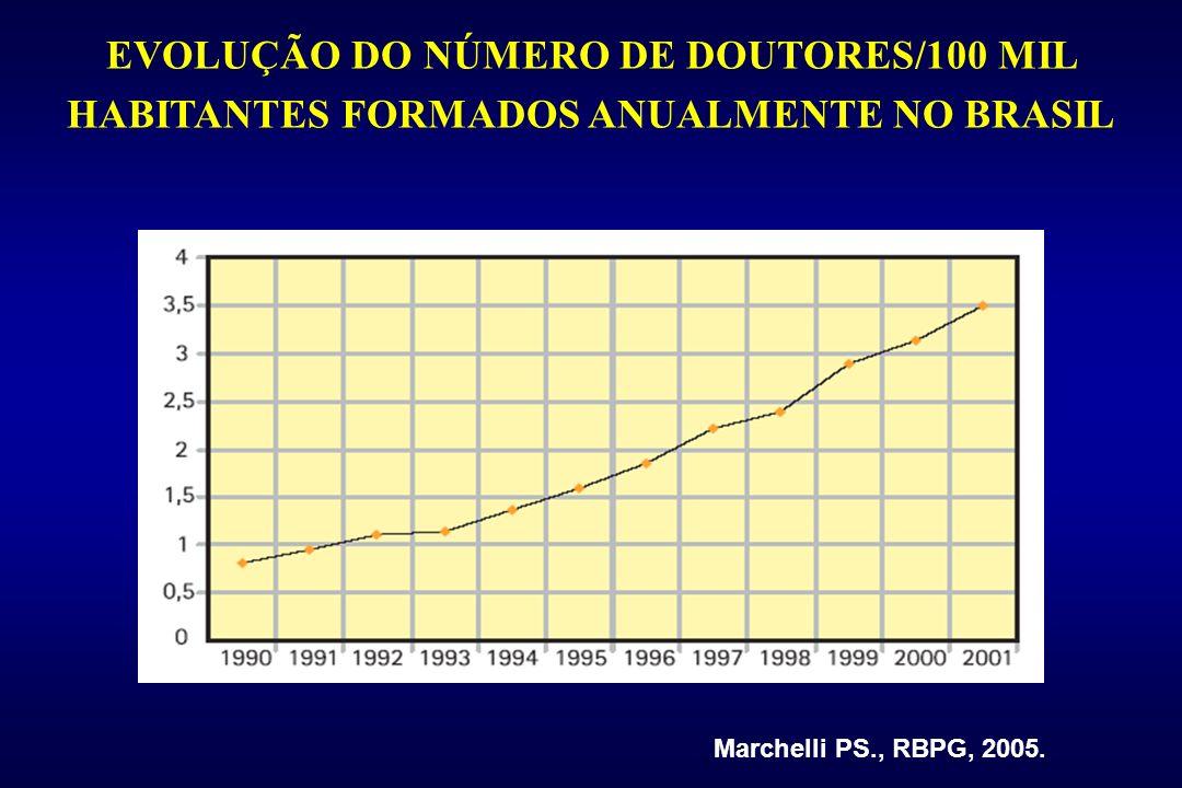 Marchelli PS., RBPG, 2005. EVOLUÇÃO DO NÚMERO DE DOUTORES/100 MIL HABITANTES FORMADOS ANUALMENTE NO BRASIL
