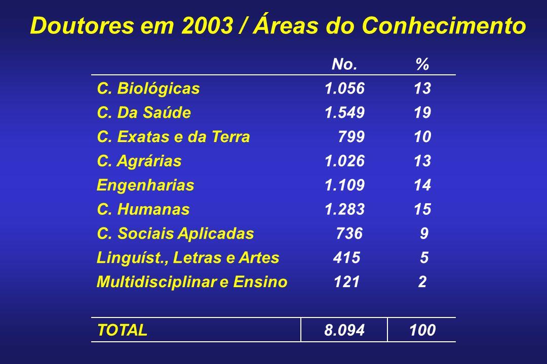 %No. 1008.094TOTAL 2 121Multidisciplinar e Ensino 5 415Linguíst., Letras e Artes 9 736C. Sociais Aplicadas 151.283C. Humanas 141.109Engenharias 131.02