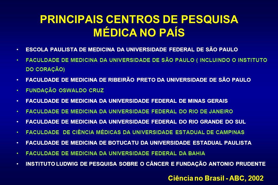 PRINCIPAIS CENTROS DE PESQUISA MÉDICA NO PAÍS ESCOLA PAULISTA DE MEDICINA DA UNIVERSIDADE FEDERAL DE SÃO PAULO FACULDADE DE MEDICINA DA UNIVERSIDADE D
