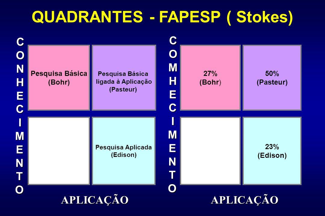 Pesquisa Básica (Bohr) Pesquisa Básica ligada à Aplicação (Pasteur) Pesquisa Aplicada (Edison) 27% (Bohr) 50% (Pasteur) 23% (Edison) CONHECIMENTO COMC