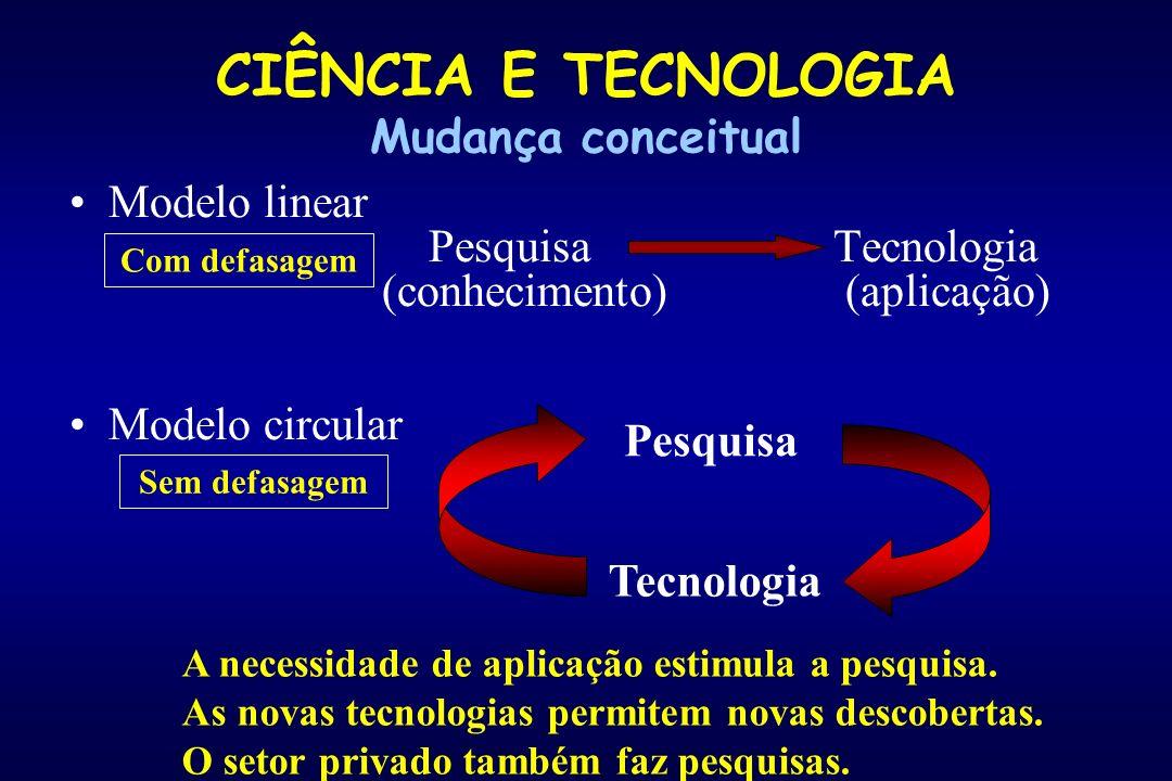 CIÊNCIA E TECNOLOGIA Mudança conceitual Modelo linear Pesquisa Tecnologia (conhecimento) (aplicação) Modelo circular Com defasagem Pesquisa Tecnologia