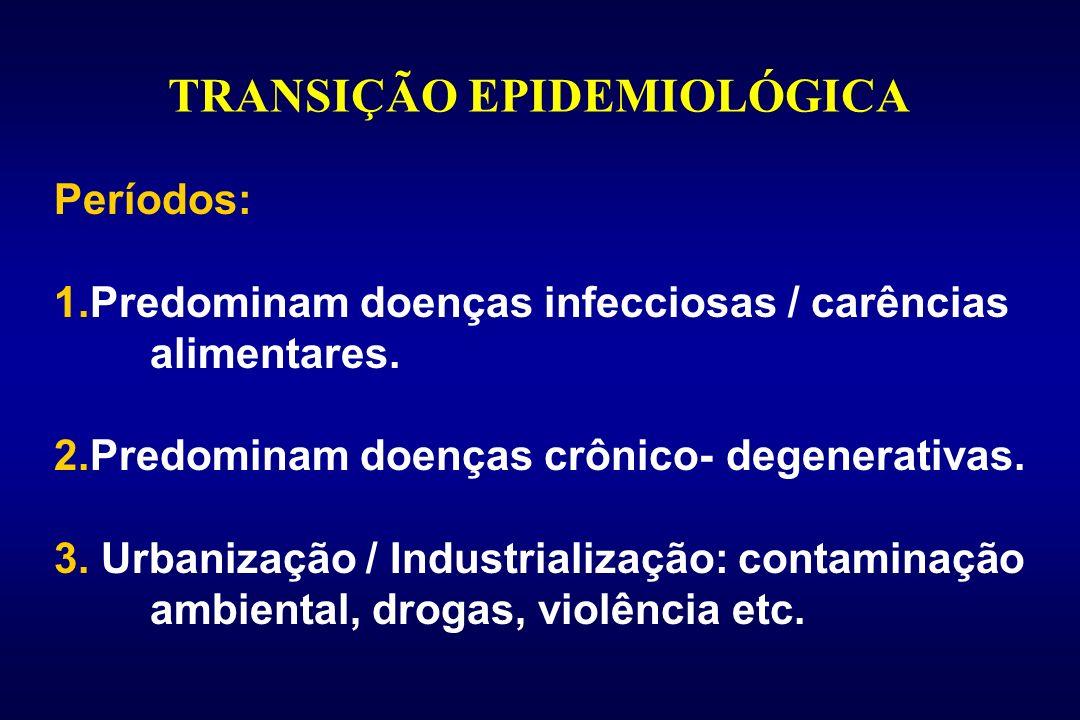 TRANSIÇÃO EPIDEMIOLÓGICA Períodos: 1.Predominam doenças infecciosas / carências alimentares. 2.Predominam doenças crônico- degenerativas. 3. Urbanizaç