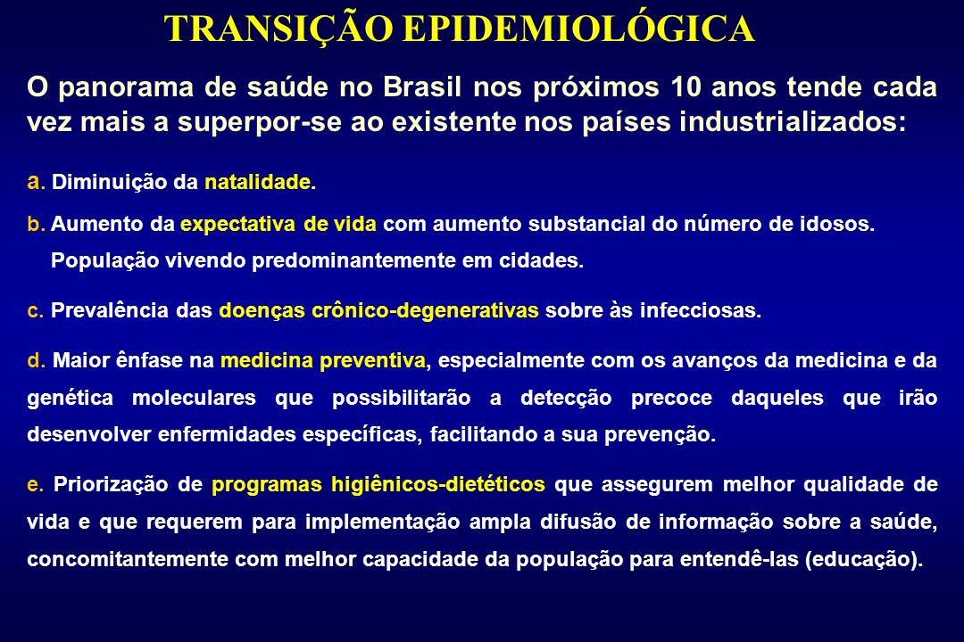 TRANSIÇÃO EPIDEMIOLÓGICA O panorama de saúde no Brasil nos próximos 10 anos tende cada vez mais a superpor-se ao existente nos países industrializados