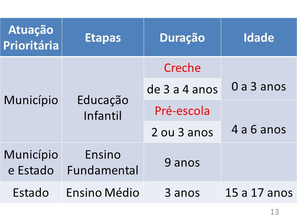 Atuação Prioritária EtapasDuraçãoIdade MunicípioEducação Infantil Creche 0 a 3 anos de 3 a 4 anos Pré-escola 4 a 6 anos 2 ou 3 anos Município e Estado