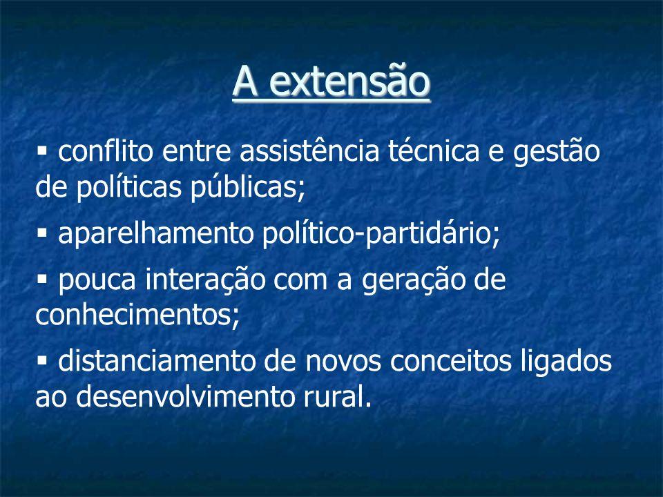 A extensão conflito entre assistência técnica e gestão de políticas públicas; aparelhamento político-partidário; pouca interação com a geração de conhecimentos; distanciamento de novos conceitos ligados ao desenvolvimento rural.
