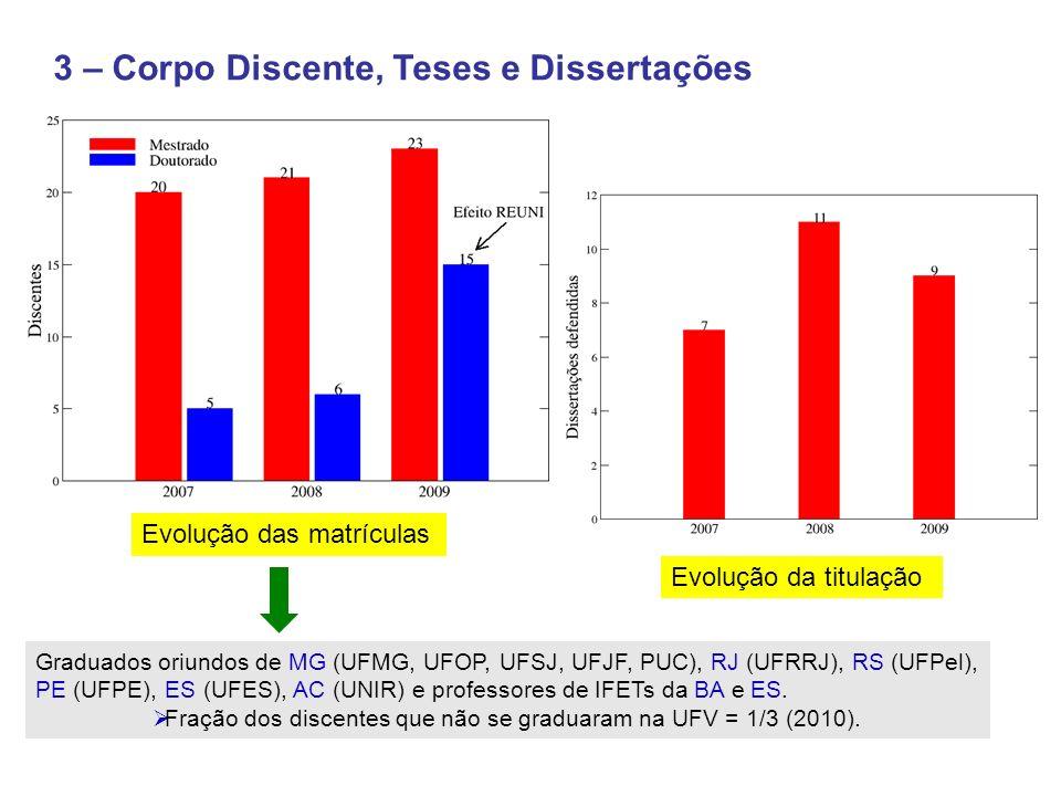 3 – Corpo Discente, Teses e Dissertações Graduados oriundos de MG (UFMG, UFOP, UFSJ, UFJF, PUC), RJ (UFRRJ), RS (UFPel), PE (UFPE), ES (UFES), AC (UNIR) e professores de IFETs da BA e ES.