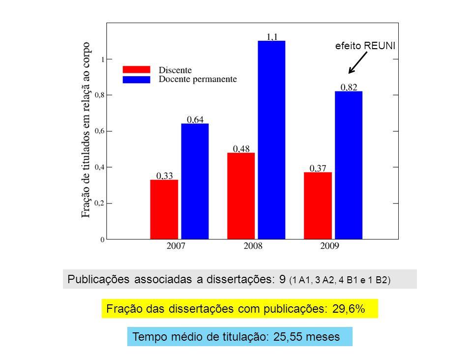 Tempo médio de titulação: 25,55 meses Publicações associadas a dissertações: 9 (1 A1, 3 A2, 4 B1 e 1 B2) Fração das dissertações com publicações: 29,6% efeito REUNI