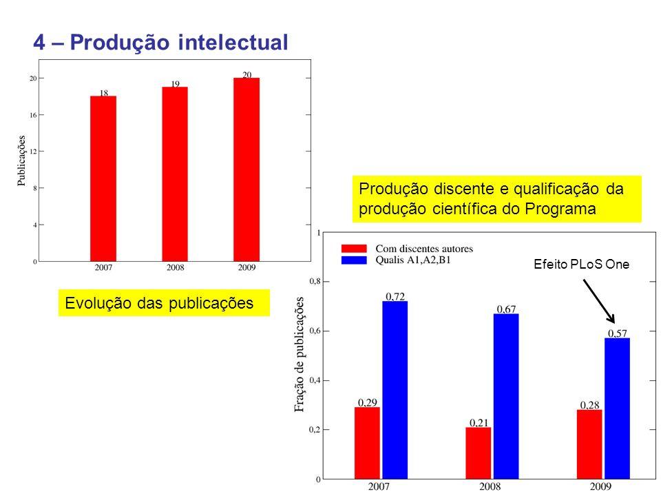 4 – Produção intelectual Produção discente e qualificação da produção científica do Programa Efeito PLoS One Evolução das publicações