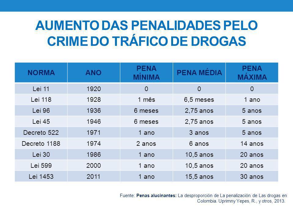 AUMENTO DAS PENALIDADES PELO CRIME DO TRÁFICO DE DROGAS NORMAANO PENA MÍNIMA PENA MÉDIA PENA MÁXIMA Lei 111920000 Lei 11819281 mês6,5 meses1 ano Lei 9
