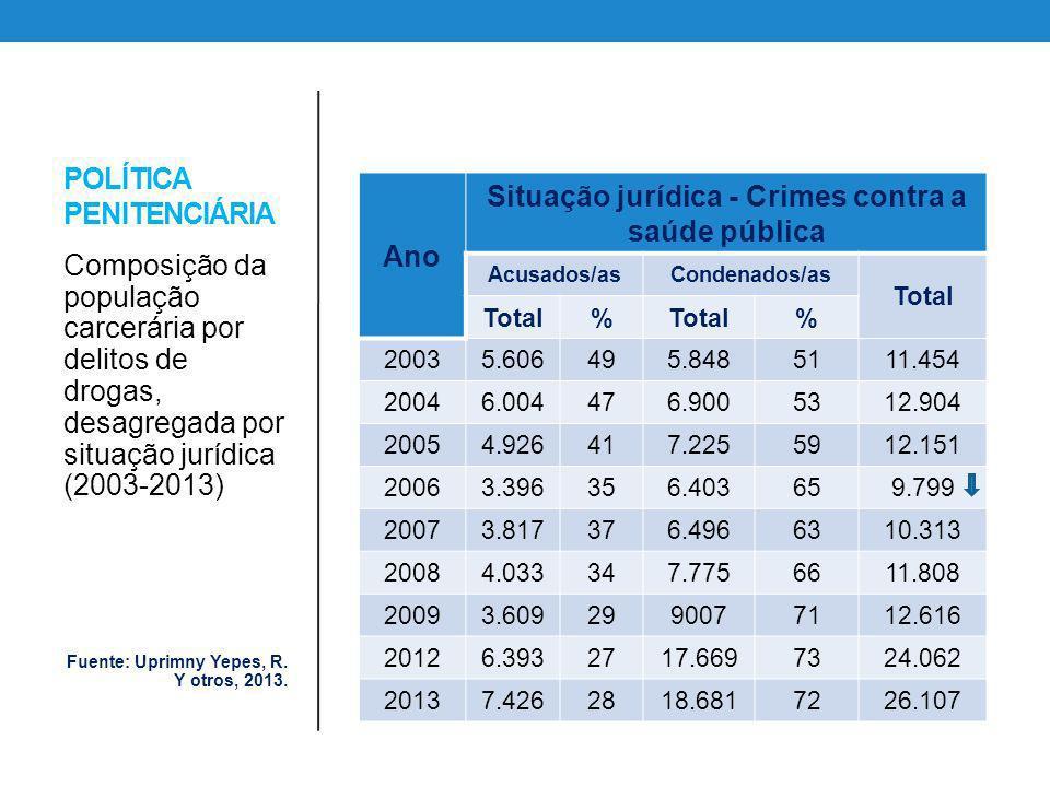 POLÍTICA PENITENCIÁRIA Ano Situação jurídica - Crimes contra a saúde pública Acusados/asCondenados/as Total % % 20035.606495.8485111.454 20046.004476