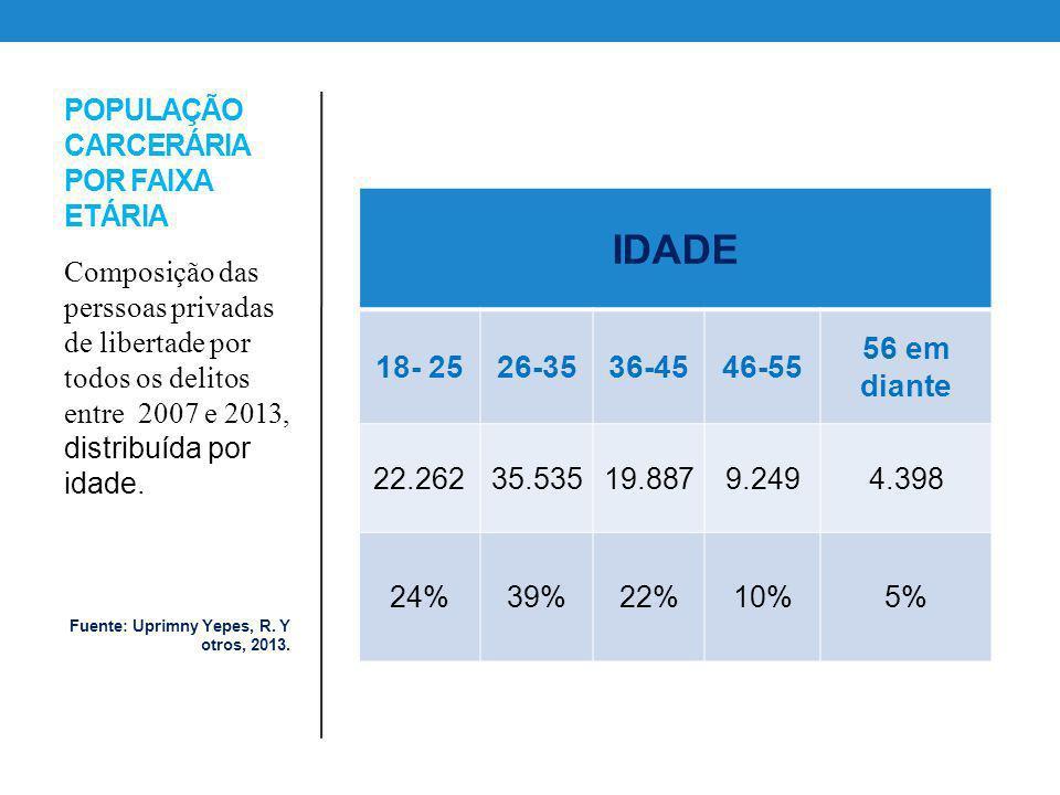 POPULAÇÃO CARCERÁRIA POR FAIXA ETÁRIA IDADE 18- 2526-3536-4546-55 56 em diante 22.26235.53519.8879.2494.398 24%39%22%10%5% Composição das perssoas pri