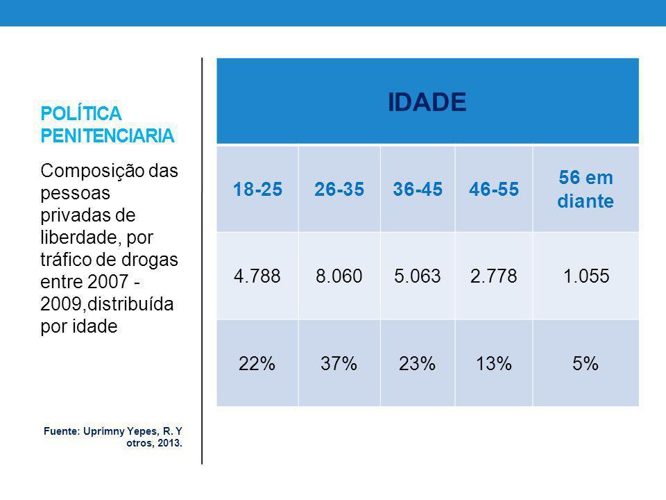POLÍTICA PENITENCIARIA IDADE 18-2526-3536-4546-55 56 em diante 4.7888.0605.0632.7781.055 22%37%23%13%5% Composição das pessoas privadas de liberdade,