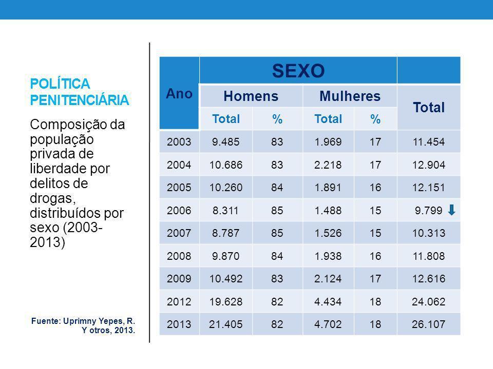 POLÍTICA PENITENCIÁRIA Ano SEXO HomensMulheres Total % % 20039.485831.9691711.454 200410.686832.2181712.904 200510.260841.8911612.151 20068.311851.488