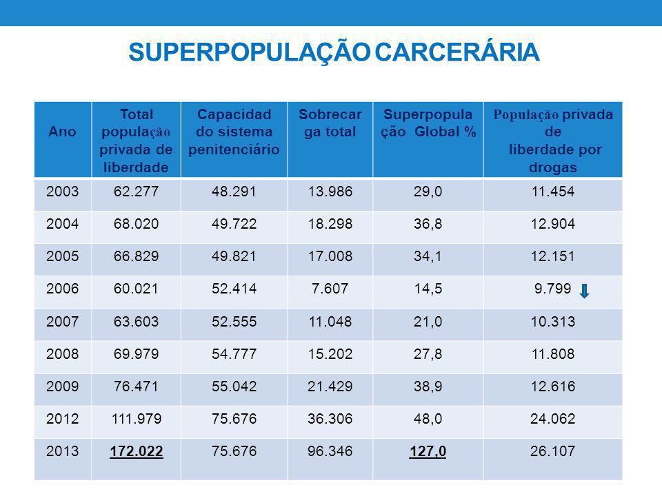 Ano Total popula ção privada de liberdade Capacidad do sistema penitenciário Sobrecar ga total Superpopula ção Global % População privada de liberdade