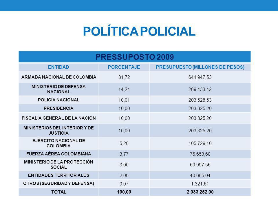 POLÍTICA POLICIAL PRESSUPOSTO 2009 ENTIDADPORCENTAJEPRESUPUESTO (MILLONES DE PESOS) ARMADA NACIONAL DE COLOMBIA 31,72644.947,53 MINISTERIO DE DEFENSA